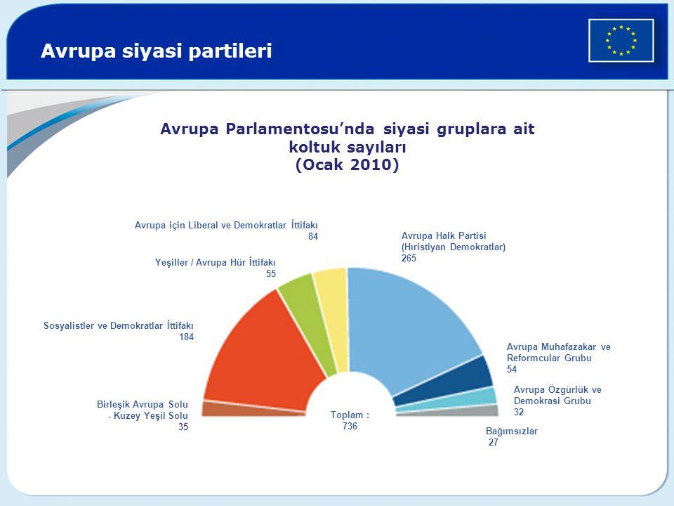 Avrupa siyasi partileri Yeşiller / Avrupa Hür İttifakı 55 Avrupa Muhafazakar ve Reformcular Grubu 54 Avrupa için Liberal ve Demokratlar İttifakı 84 Av