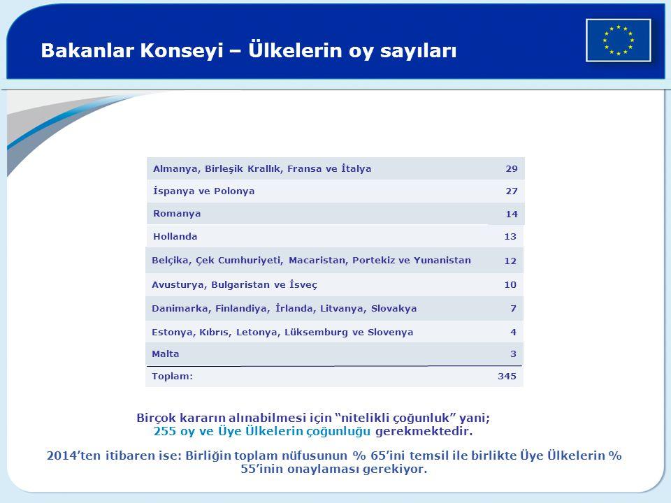Bakanlar Konseyi – Ülkelerin oy sayıları 345Toplam: 3Malta 4Estonya, Kıbrıs, Letonya, Lüksemburg ve Slovenya 7Danimarka, Finlandiya, İrlanda, Litvanya