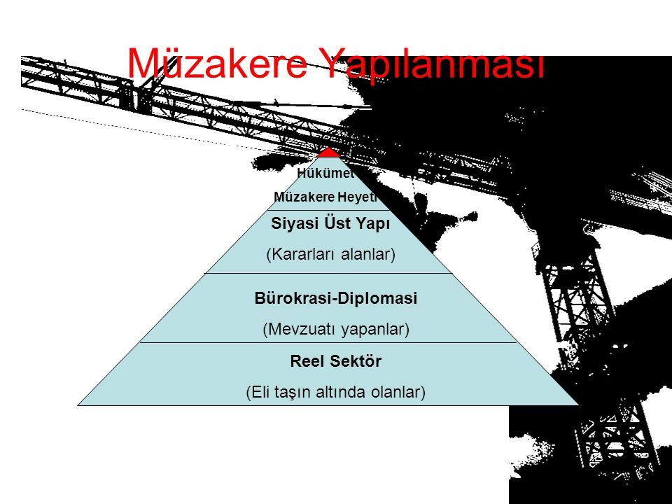 Müzakere Yapılanması Reel Sektör (Eli taşın altında olanlar) Bürokrasi-Diplomasi (Mevzuatı yapanlar) Siyasi Üst Yapı (Kararları alanlar) Hükümet Müzak