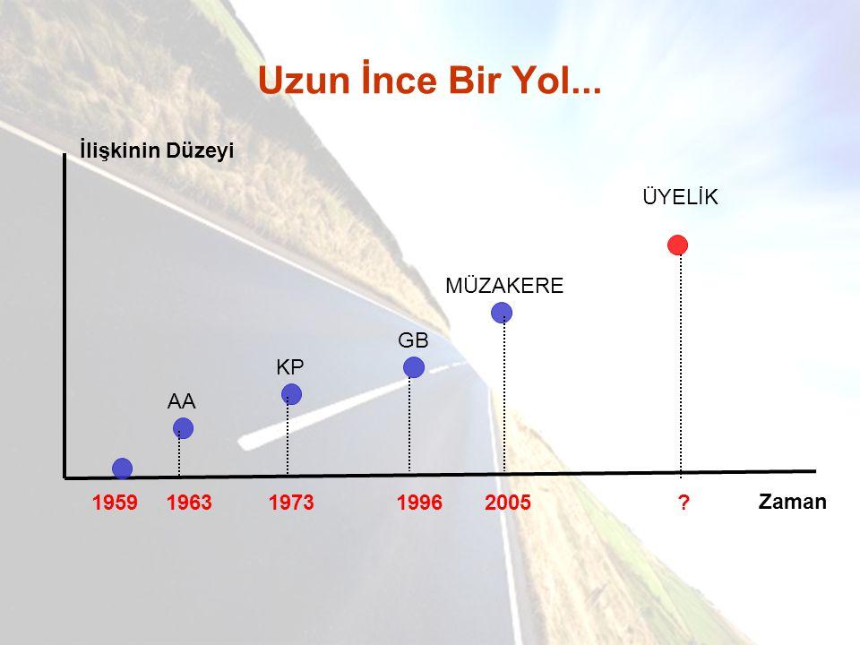Uzun İnce Bir Yol... İlişkinin Düzeyi Zaman 195919631973 AA KP 1996 GB 2005 MÜZAKERE ÜYELİK ?