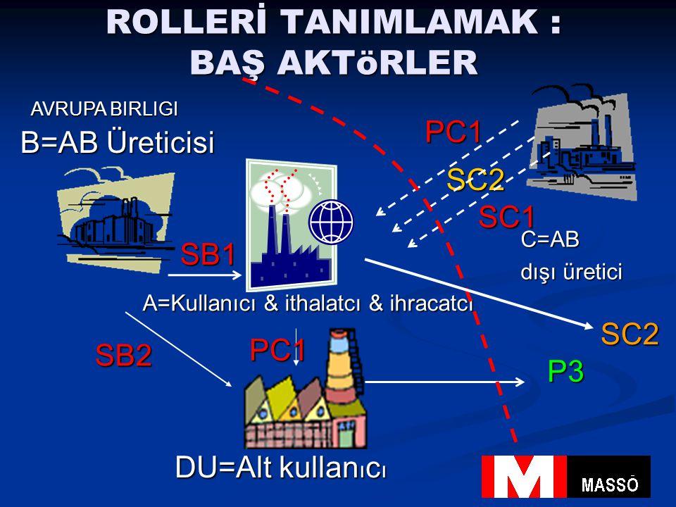ROLLERİ TANIMLAMAK : BAŞ AKTöRLER B=AB Üreticisi A=Kullanıcı & ithalatcı & ihracatcı SB1 SB2 PC1 P3 AVRUPA BIRLIGI SC2 C=AB dışı üretici DU=Alt kullan ı c ı SC1 PC1 SC2