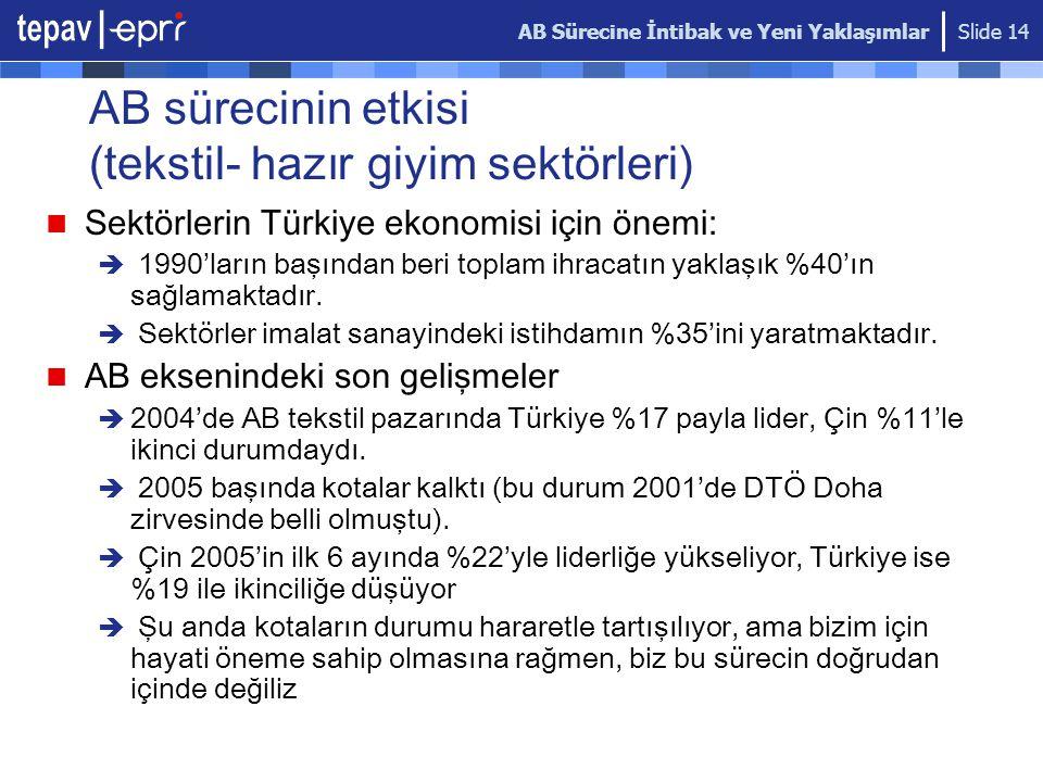 AB Sürecine İntibak ve Yeni Yaklaşımlar Slide 14 AB sürecinin etkisi (tekstil- hazır giyim sektörleri) Sektörlerin Türkiye ekonomisi için önemi:  1990'ların başından beri toplam ihracatın yaklaşık %40'ın sağlamaktadır.