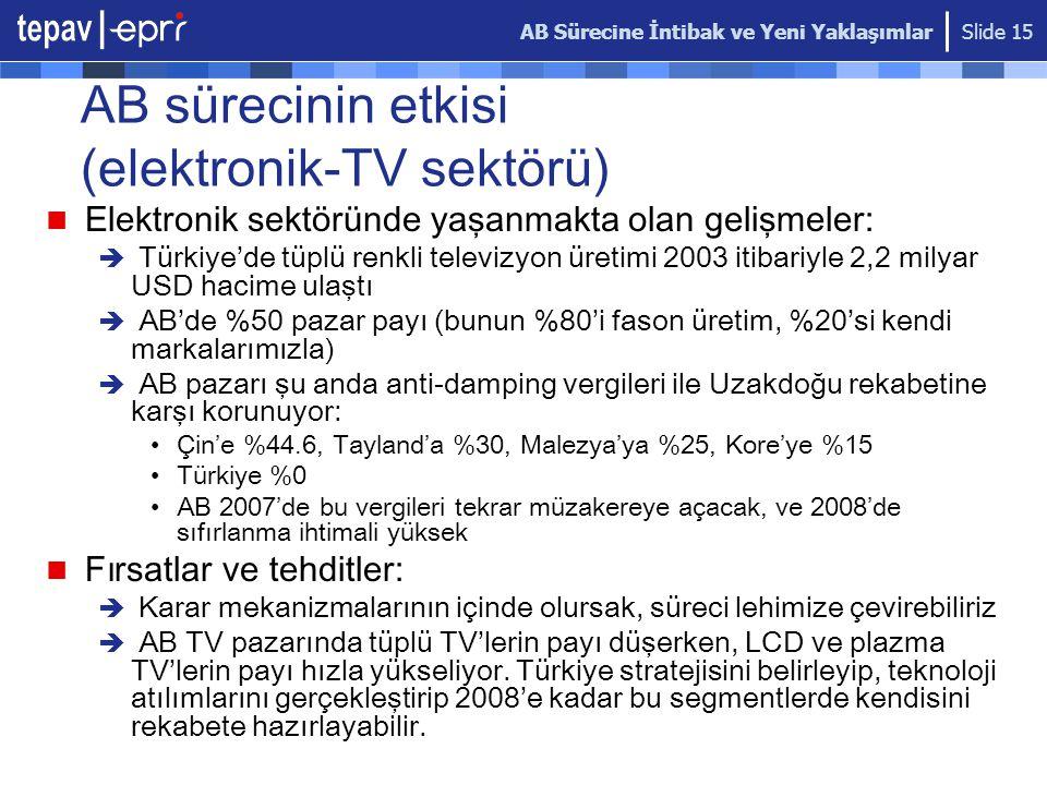 AB Sürecine İntibak ve Yeni Yaklaşımlar Slide 15 AB sürecinin etkisi (elektronik-TV sektörü) Elektronik sektöründe yaşanmakta olan gelişmeler:  Türkiye'de tüplü renkli televizyon üretimi 2003 itibariyle 2,2 milyar USD hacime ulaştı  AB'de %50 pazar payı (bunun %80'i fason üretim, %20'si kendi markalarımızla)  AB pazarı şu anda anti-damping vergileri ile Uzakdoğu rekabetine karşı korunuyor: Çin'e %44.6, Tayland'a %30, Malezya'ya %25, Kore'ye %15 Türkiye %0 AB 2007'de bu vergileri tekrar müzakereye açacak, ve 2008'de sıfırlanma ihtimali yüksek Fırsatlar ve tehditler:  Karar mekanizmalarının içinde olursak, süreci lehimize çevirebiliriz  AB TV pazarında tüplü TV'lerin payı düşerken, LCD ve plazma TV'lerin payı hızla yükseliyor.