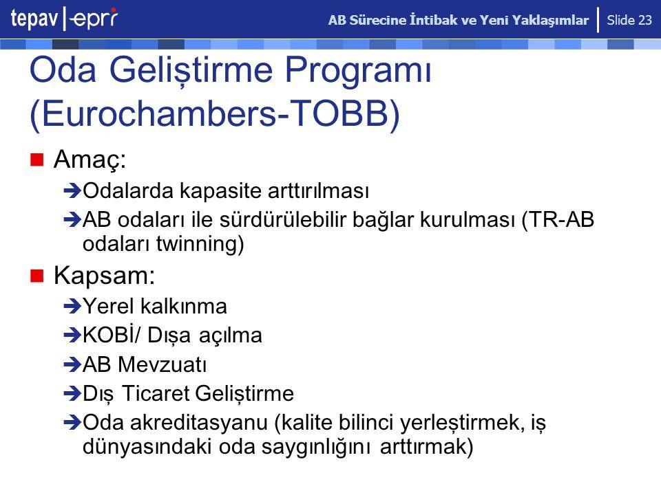 AB Sürecine İntibak ve Yeni Yaklaşımlar Slide 23 Oda Geliştirme Programı (Eurochambers-TOBB) Amaç:  Odalarda kapasite arttırılması  AB odaları ile sürdürülebilir bağlar kurulması (TR-AB odaları twinning) Kapsam:  Yerel kalkınma  KOBİ/ Dışa açılma  AB Mevzuatı  Dış Ticaret Geliştirme  Oda akreditasyanu (kalite bilinci yerleştirmek, iş dünyasındaki oda saygınlığını arttırmak)