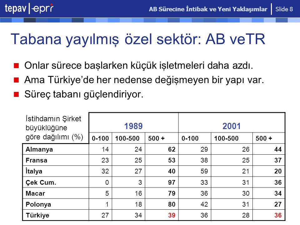 AB Sürecine İntibak ve Yeni Yaklaşımlar Slide 8 Tabana yayılmış özel sektör: AB v e TR Onlar sürece başlarken küçük işletmeleri daha azdı. Ama Türkiye