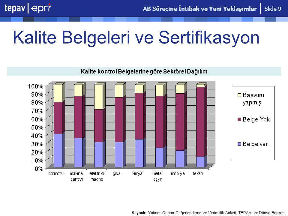AB Sürecine İntibak ve Yeni Yaklaşımlar Slide 9 Kalite Belgeleri ve Sertifikasyon Kalite kontrol Belgelerine göre Sektörel Dağılım Kaynak: Yatırım Ortamı Değerlendirme ve Verimlilik Anketi, TEPAV ve Dünya Bankası