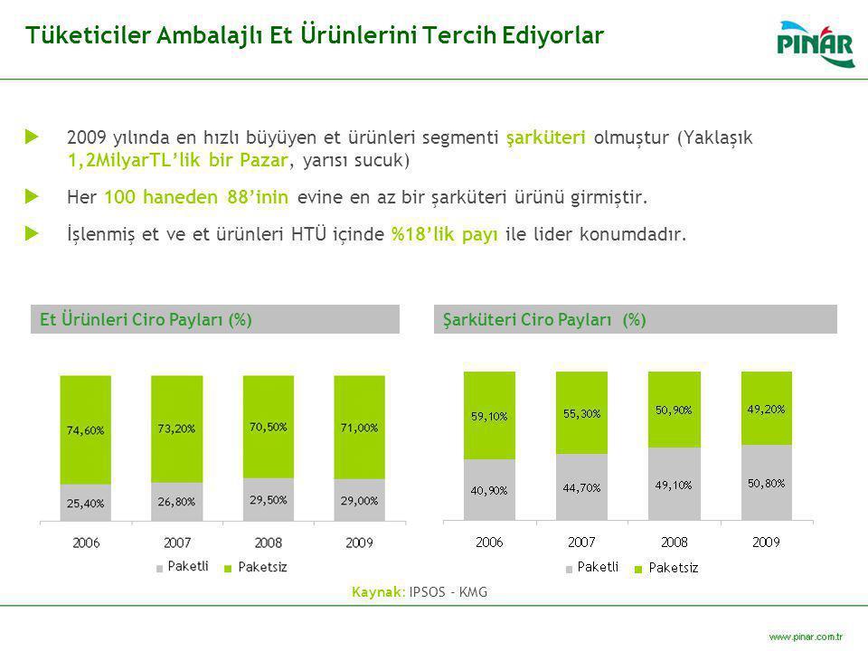 Tüketiciler Ambalajlı Et Ürünlerini Tercih Ediyorlar  2009 yılında en hızlı büyüyen et ürünleri segmenti şarküteri olmuştur (Yaklaşık 1,2MilyarTL'lik