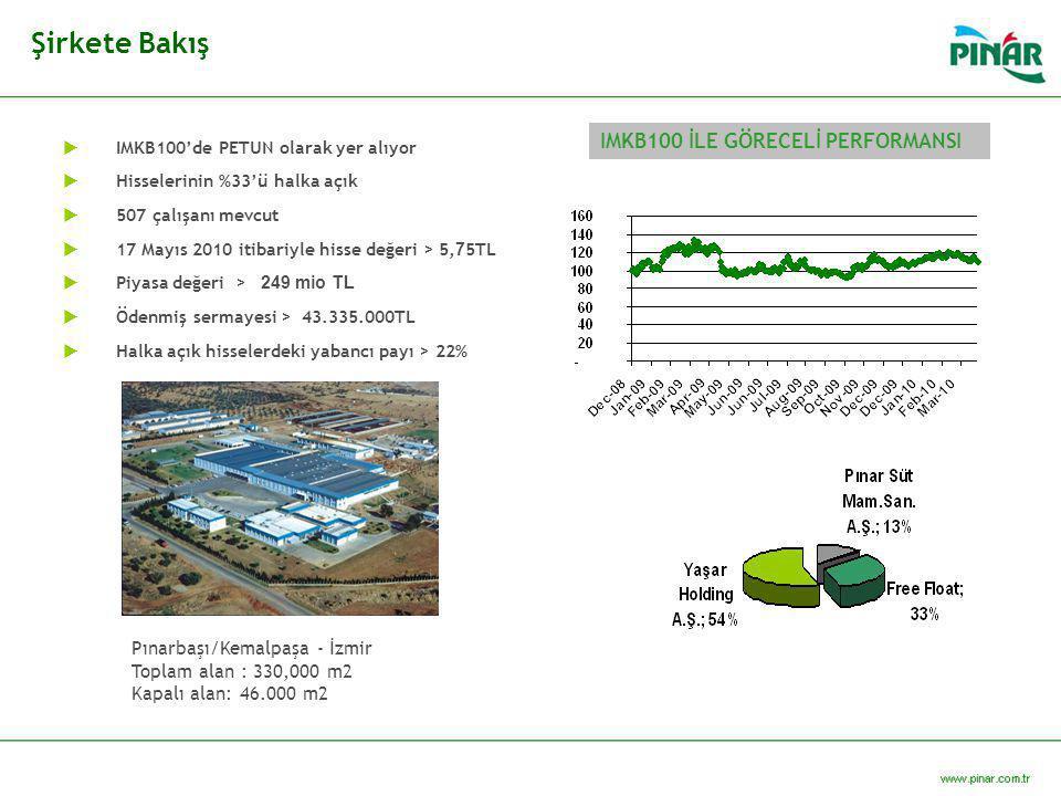 Şirkete Bakış  IMKB100'de PETUN olarak yer alıyor  Hisselerinin %33'ü halka açık  507 çalışanı mevcut  17 Mayıs 2010 itibariyle hisse değeri > 5,
