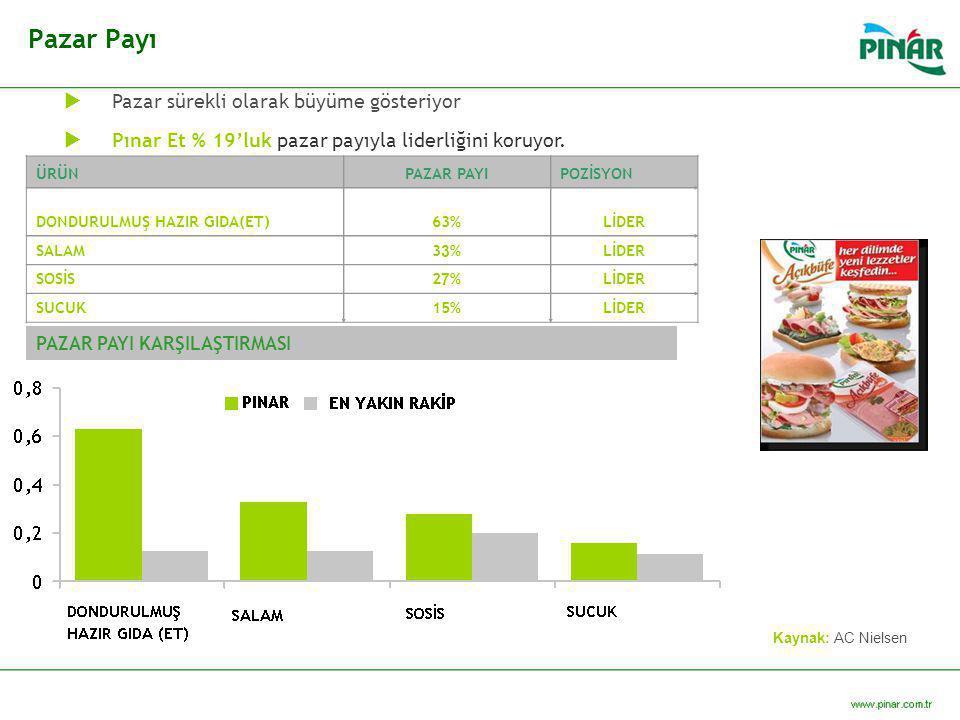 Pazar Payı Kaynak: AC Nielsen PAZAR PAYI KARŞILAŞTIRMASI  Pazar sürekli olarak büyüme gösteriyor  Pınar Et % 19'luk pazar payıyla liderliğini koruyo