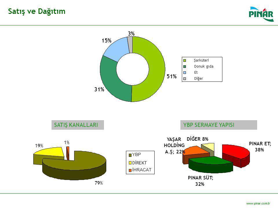 Satış ve Dağıtım 79% 19% 1% YBP DİREKT İHRACAT PINAR ET; 38% PINAR SÜT; 32% DİĞER 8% YAŞAR HOLDİNG A.Ş; 22% 31% 3% 15% 51% Şarküteri Donuk gıda Et Diğ