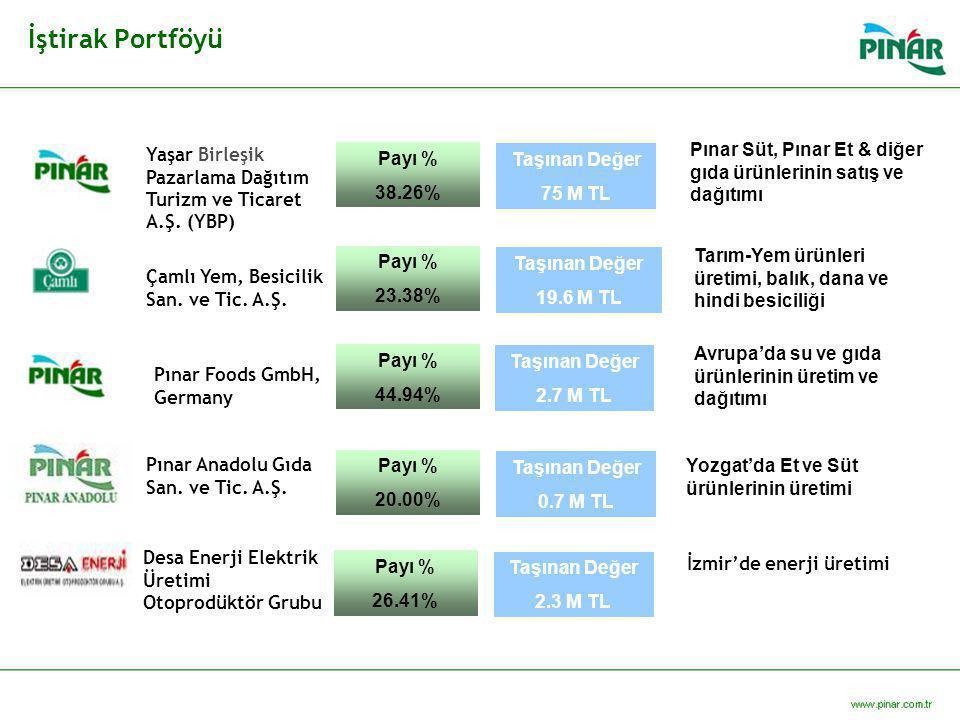 İştirak Portföyü Pınar Foods GmbH, Germany Payı % 44.94% Taşınan Değer 2.7 M TL Pınar Anadolu Gıda San. ve Tic. A.Ş. Payı % 20.00% Taşınan Değer 0.7 M