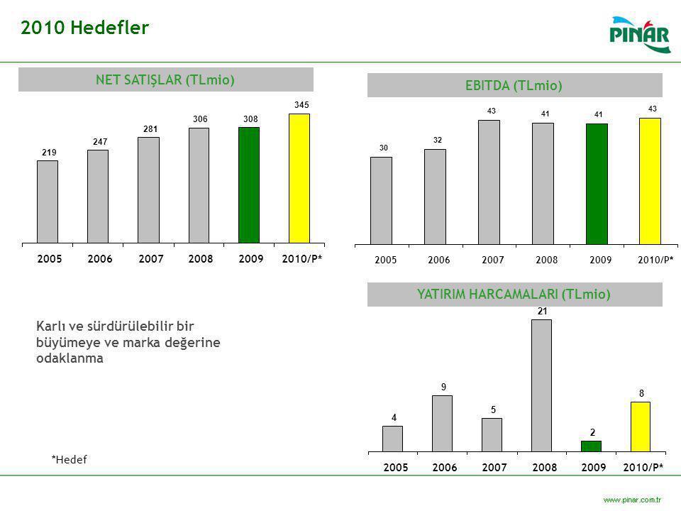 2010 Hedefler NET SATIŞLAR (TLmio) EBITDA (TLmio) YATIRIM HARCAMALARI (TLmio) 219 247 281 306 308 345 200520062007200820092010/P* 4 9 5 21 2 8 2005200