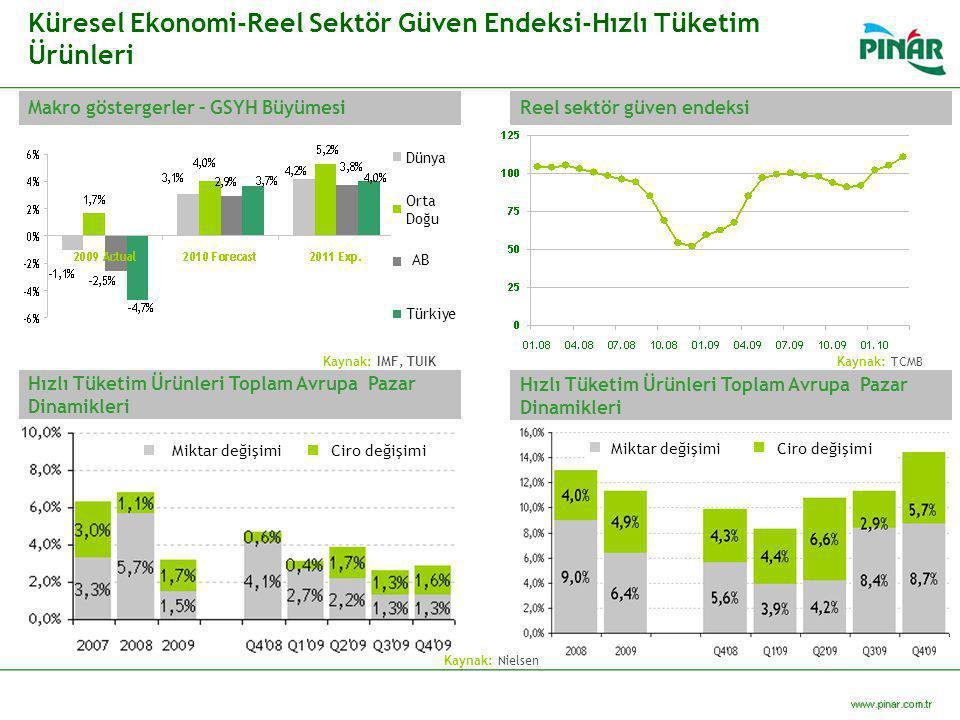 Makro göstergerler – GSYH Büyümesi Küresel Ekonomi-Reel Sektör Güven Endeksi-Hızlı Tüketim Ürünleri Reel sektör güven endeksi Hızlı Tüketim Ürünleri T