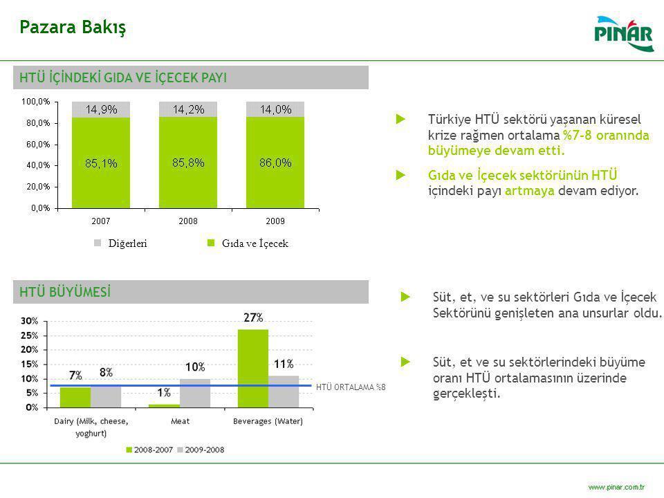  Türkiye HTÜ sektörü yaşanan küresel krize rağmen ortalama %7-8 oranında büyümeye devam etti.  Gıda ve İçecek sektörünün HTÜ içindeki payı artmaya d