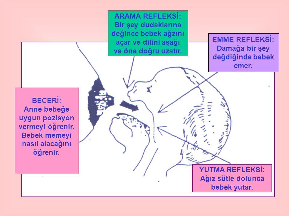 BECERİ: Anne bebeğe uygun pozisyon vermeyi öğrenir. Bebek memeyi nasıl alacağını öğrenir. ARAMA REFLEKSİ: Bir şey dudaklarına değince bebek ağzını aça