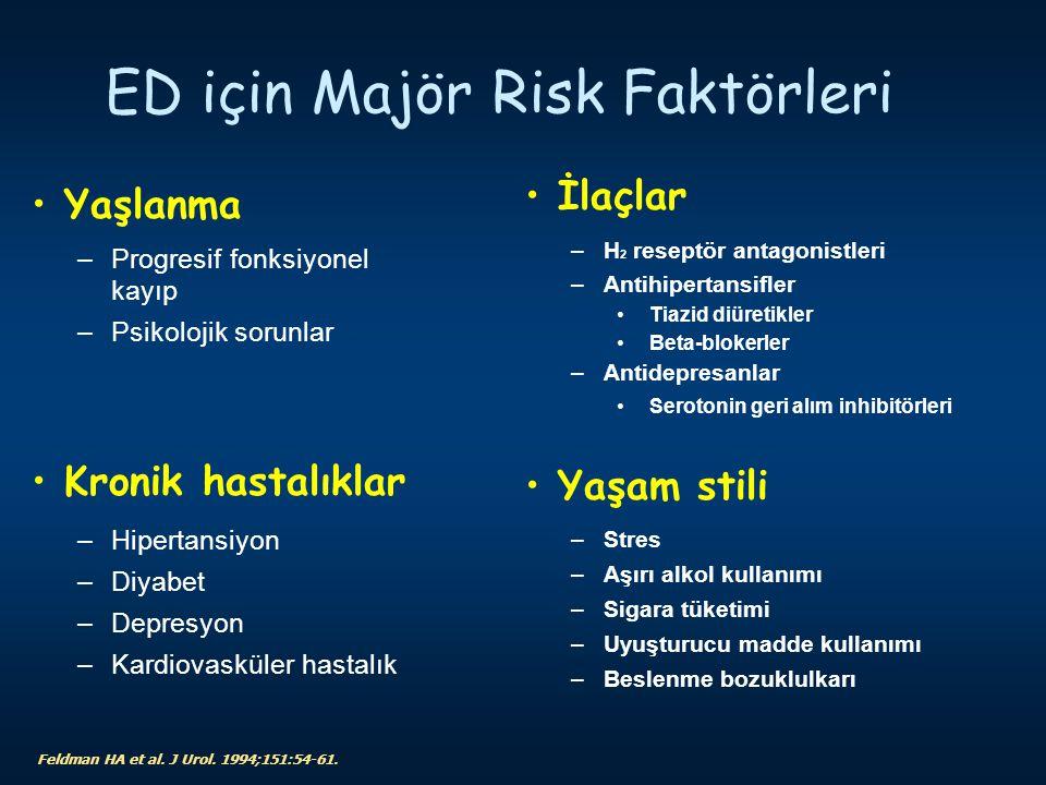 Feldman HA et al. J Urol. 1994;151:54-61. ED için Majör Risk Faktörleri Yaşlanma –Progresif fonksiyonel kayıp –Psikolojik sorunlar Kronik hastalıklar
