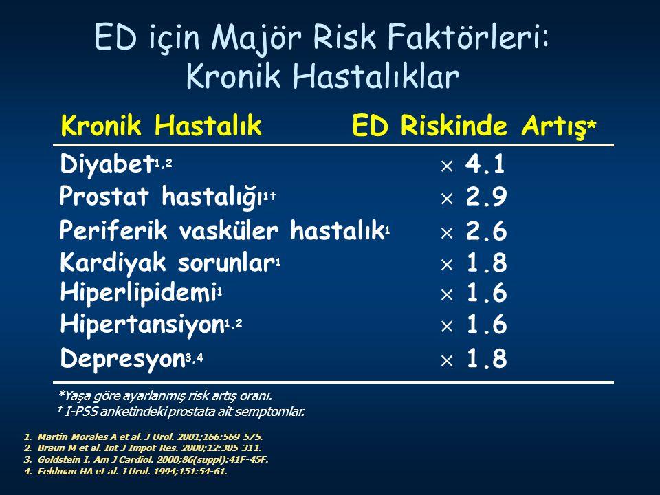 ED için Majör Risk Faktörleri: Kronik Hastalıklar 1. Martin-Morales A et al. J Urol. 2001;166:569-575. 2. Braun M et al. Int J Impot Res. 2000;12:305-