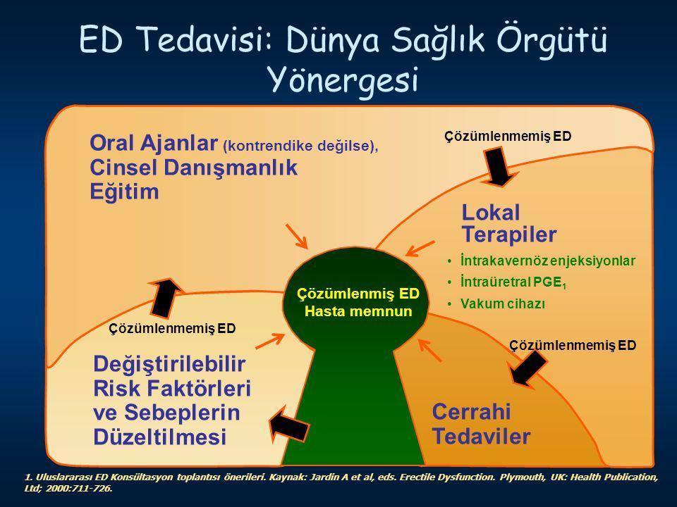 ED Tedavisi: Dünya Sağlık Örgütü Yönergesi 1. Uluslararası ED Konsültasyon toplantısı önerileri. Kaynak: Jardin A et al, eds. Erectile Dysfunction. Pl
