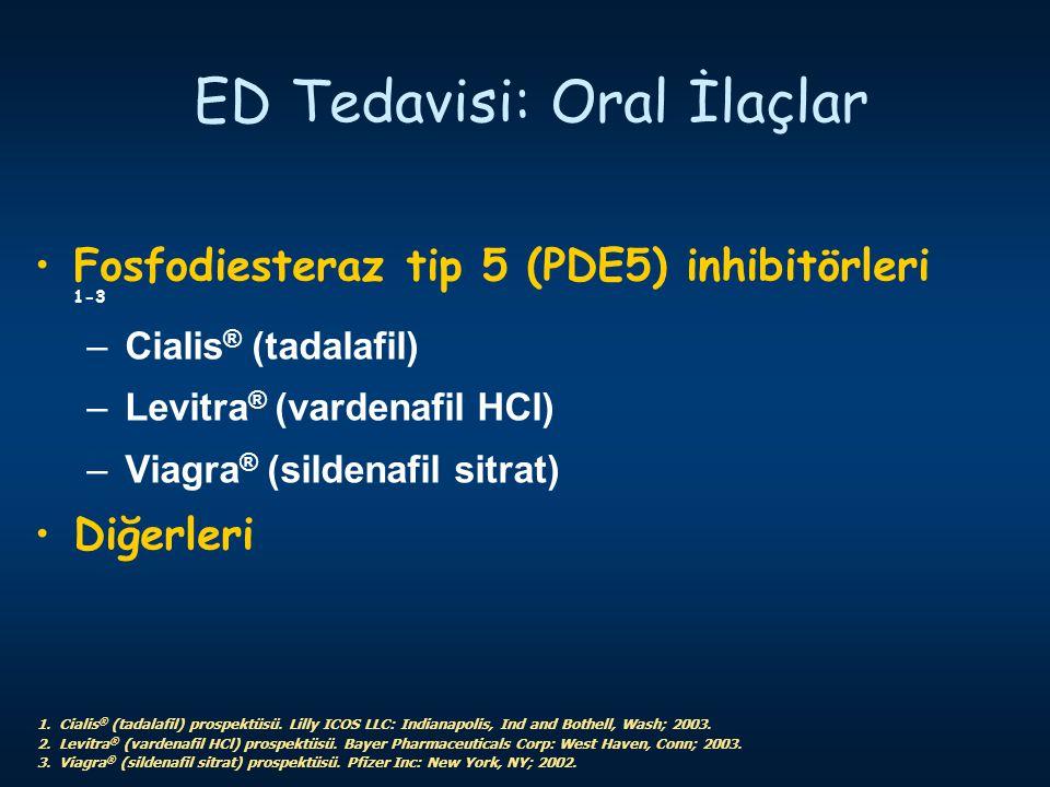ED Tedavisi: Oral İlaçlar Fosfodiesteraz tip 5 (PDE5) inhibitörleri 1-3 –Cialis ® (tadalafil) –Levitra ® (vardenafil HCl) –Viagra ® (sildenafil sitrat