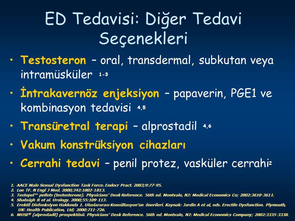 ED Tedavisi: Diğer Tedavi Seçenekleri Testosteron – oral, transdermal, subkutan veya intramüsküler 1-3 İntrakavernöz enjeksiyon – papaverin, PGE1 ve k