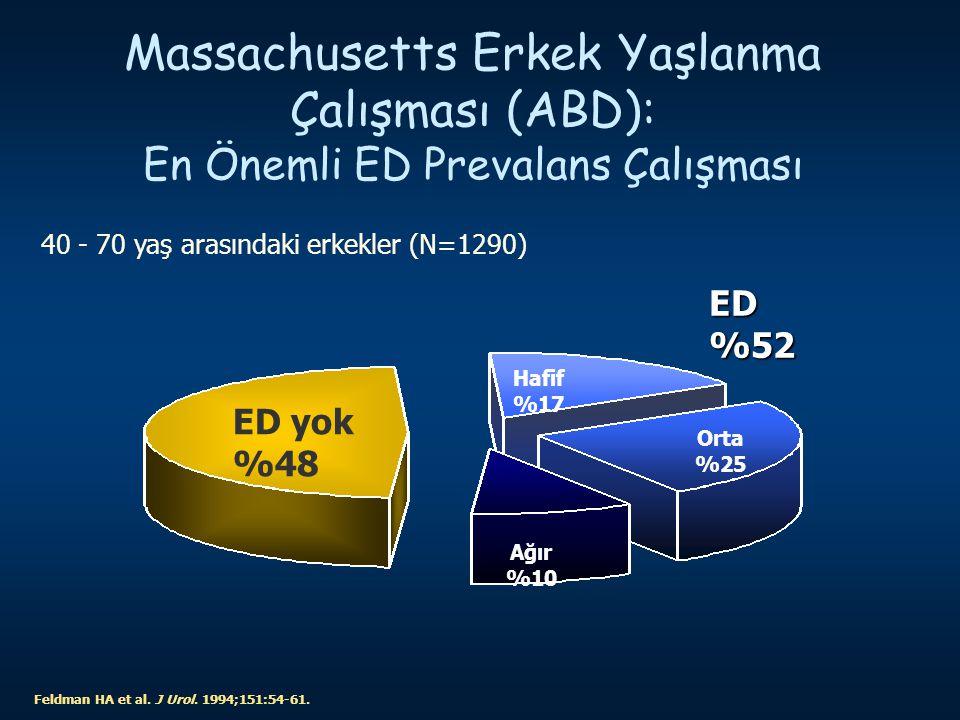 Erektil Disfonksiyonun Prevalansı Türkiye'de 40 yaşın üzerindeki erkeklerde ED prevalansı 1  Massachusetts çalışmasına göre 40-70 yaşlarındaki erkeklerde ED prevalansı 2  1.