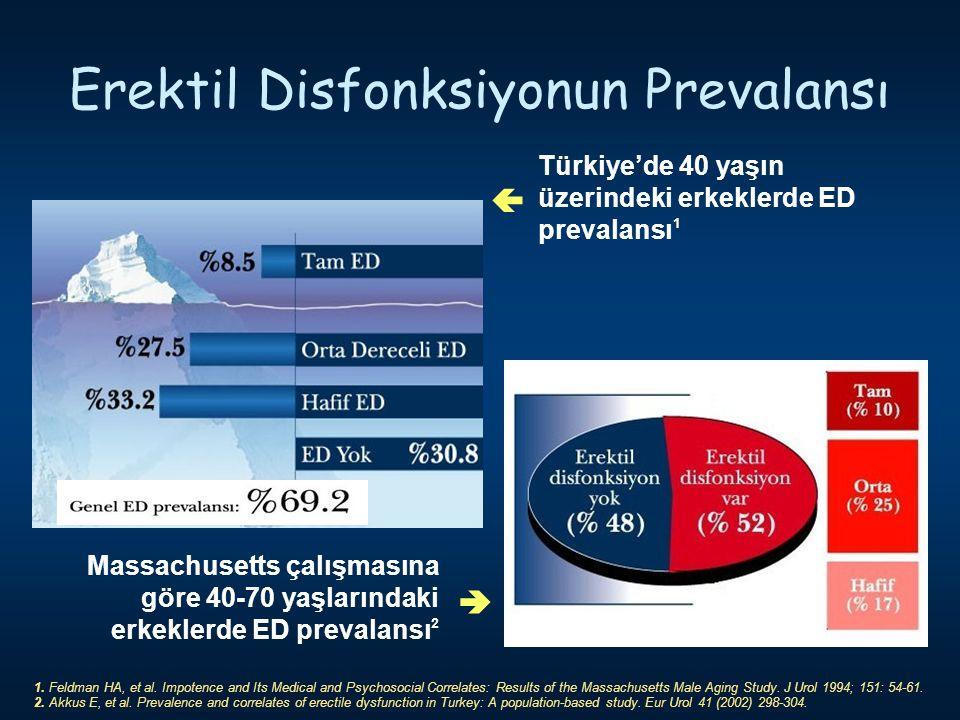 Erektil Disfonksiyonun Prevalansı Türkiye'de 40 yaşın üzerindeki erkeklerde ED prevalansı 1  Massachusetts çalışmasına göre 40-70 yaşlarındaki erkekl
