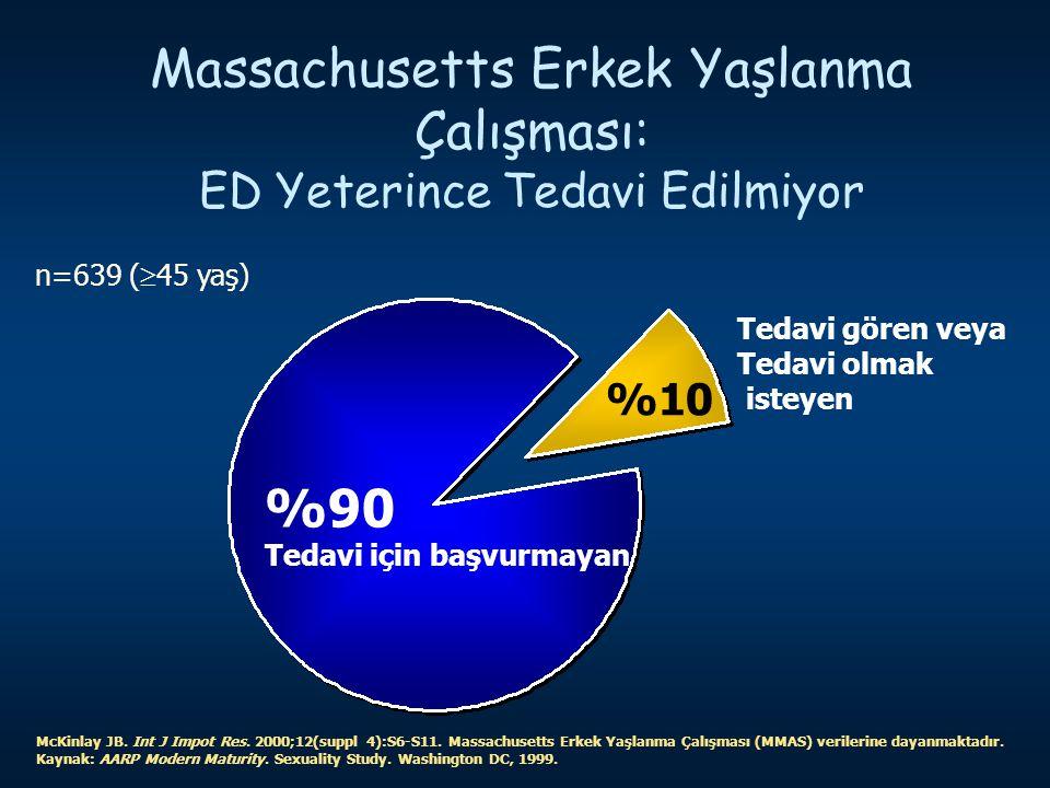 Massachusetts Erkek Yaşlanma Çalışması: ED Yeterince Tedavi Edilmiyor McKinlay JB. Int J Impot Res. 2000;12(suppl 4):S6-S11. Massachusetts Erkek Yaşla