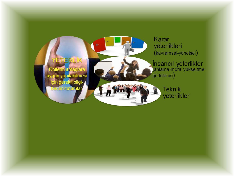 YETERLİK Rollerin amaçlara uygun yapılabilmesi için gerekli bilgi- beceri-tutumlar. Karar yeterlikleri ( kavramsal-yönetsel ) İnsancıl yeterlikler (an