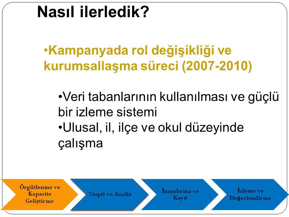 Kampanyada rol değişikliği ve kurumsallaşma süreci (2007-2010) Veri tabanlarının kullanılması ve güçlü bir izleme sistemi Ulusal, il, ilçe ve okul düzeyinde çalışma Nasıl ilerledik.