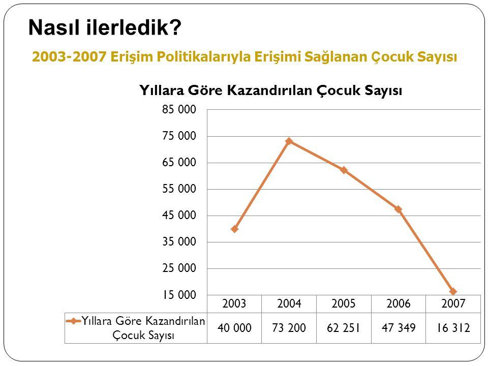 2003-2007 Erişim Politikalarıyla Erişimi Sağlanan Ç ocuk Sayısı Nasıl ilerledik?