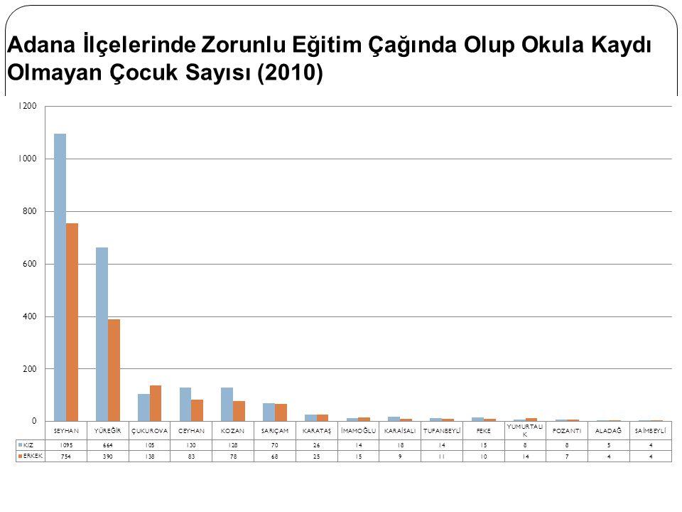 Adana İlçelerinde Zorunlu Eğitim Çağında Olup Okula Kaydı Olmayan Çocuk Sayısı (2010)