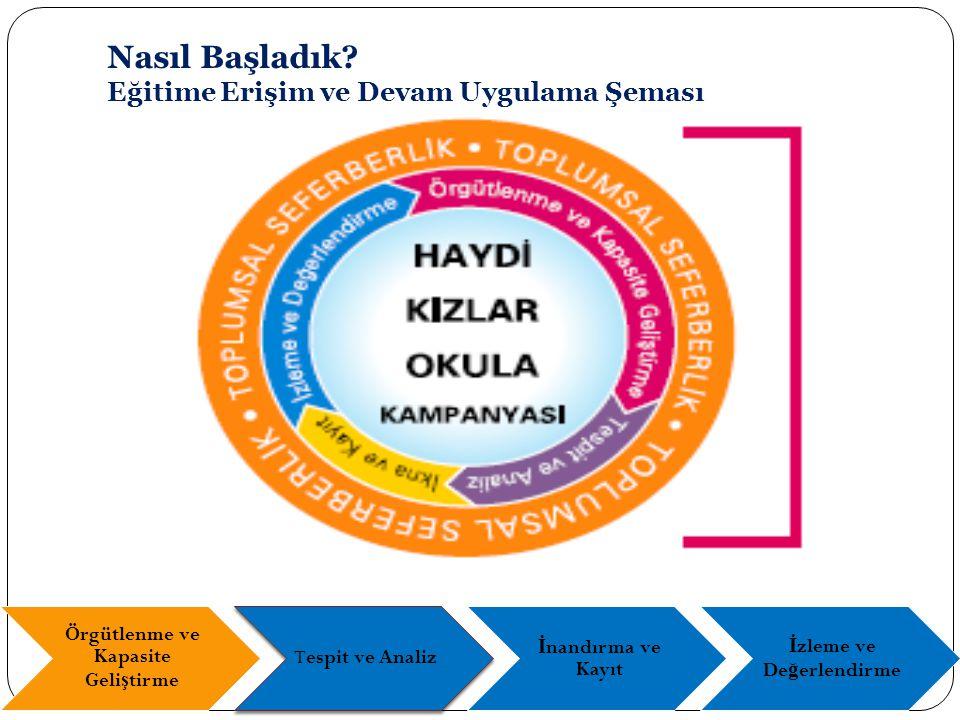Kampanyanın Tasarımı (2002-2003) Sorunun tanımlanması Eğitimde cinsiyat eşitsizliği araştırmaları Kampanya materyalleri geliştirme Kampanyanın başlatılması Kampanyanın Uygulanması (2003-2006) Merkezi ve yerel örgütlenme Yerel kapasite geliştirme Okula kayıt ve devam sağlama Toplumsal seferberlik Kampanyanın yaygınlaşması Nasıl başladık.