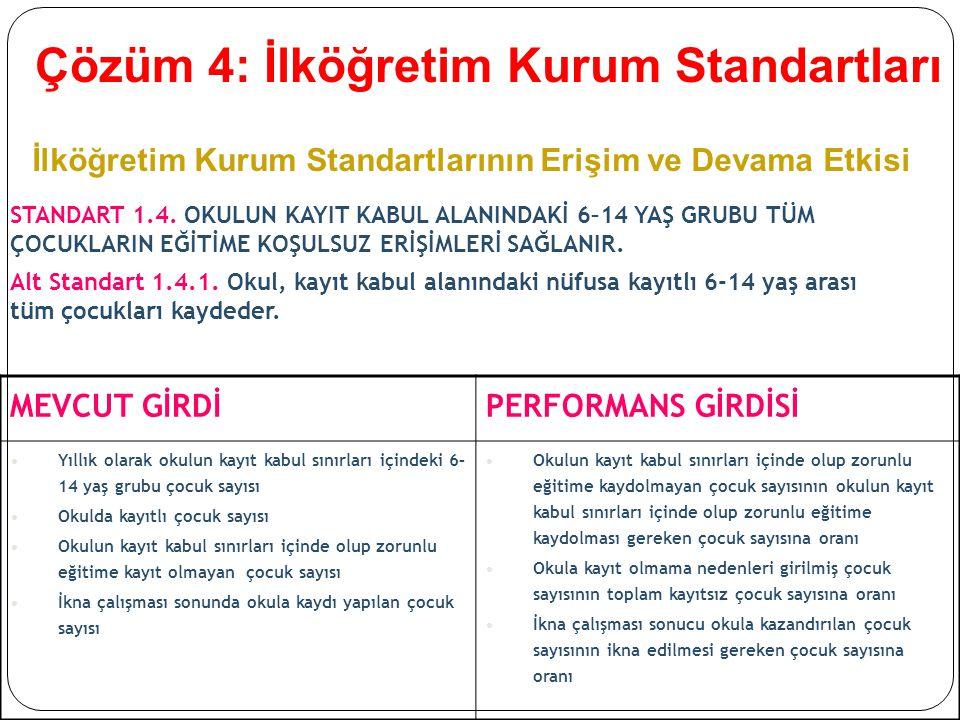 İlköğretim Kurum Standartlarının Erişim ve Devama Etkisi STANDART 1.4.