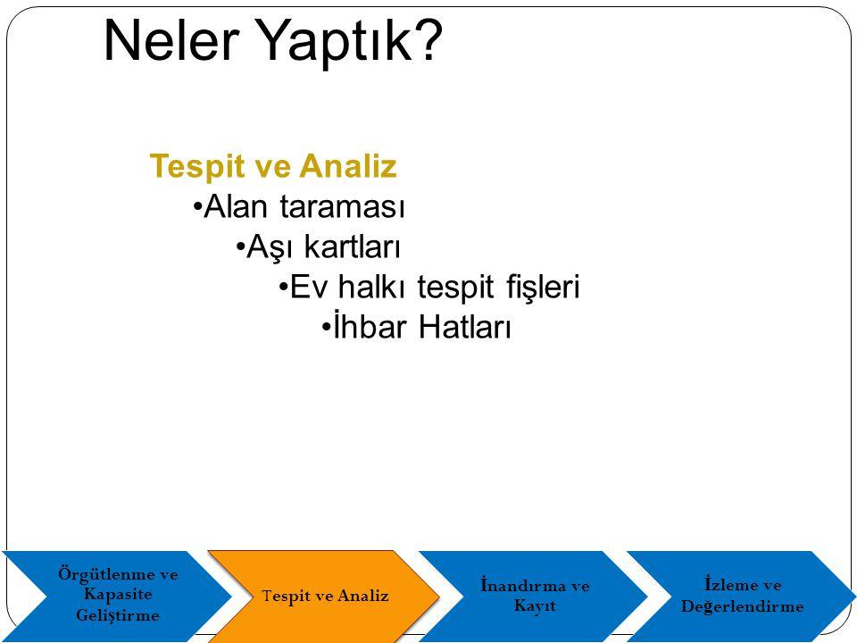 Adana İlçeleri Net Okullulaşma Oranları (2010)