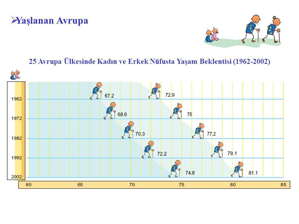  Yaşlanan Avrupa 25 Avrupa Ülkesinde Kadın ve Erkek Nüfusta Yaşam Beklentisi (1962-2002)