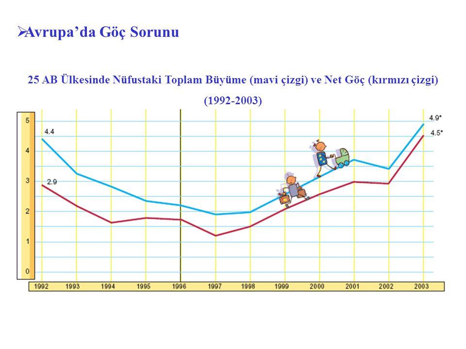  Avrupa'da Göç Sorunu 25 AB Ülkesinde Nüfustaki Toplam Büyüme (mavi çizgi) ve Net Göç (kırmızı çizgi) (1992-2003)