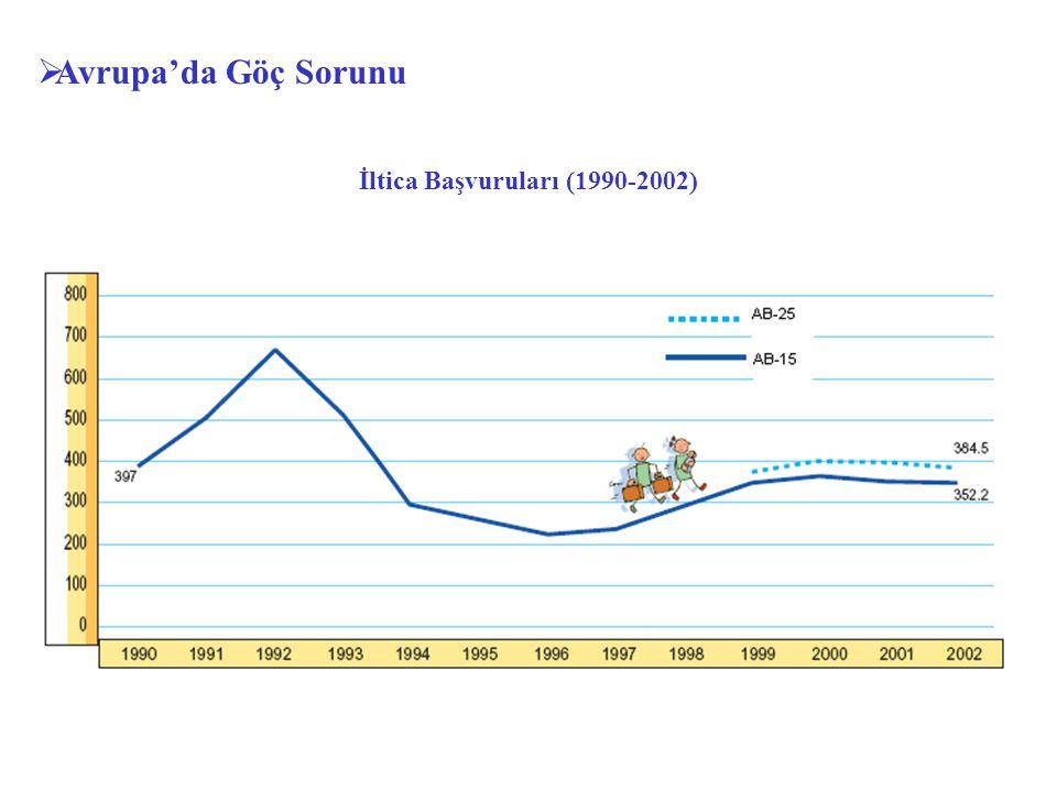  Avrupa'da Göç Sorunu İltica Başvuruları (1990-2002)