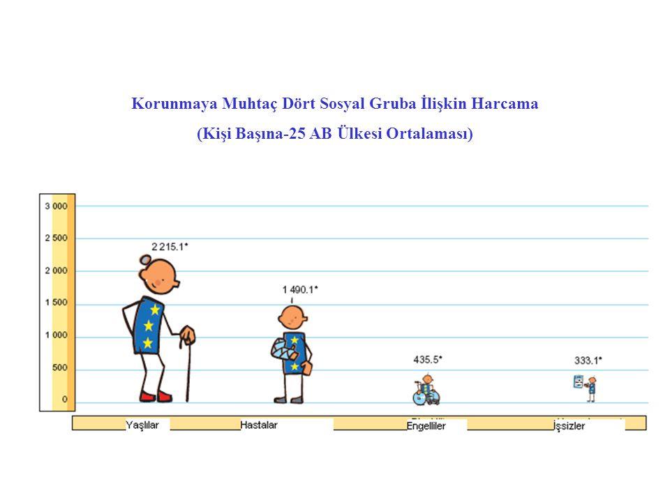 Korunmaya Muhtaç Dört Sosyal Gruba İlişkin Harcama (Kişi Başına-25 AB Ülkesi Ortalaması)