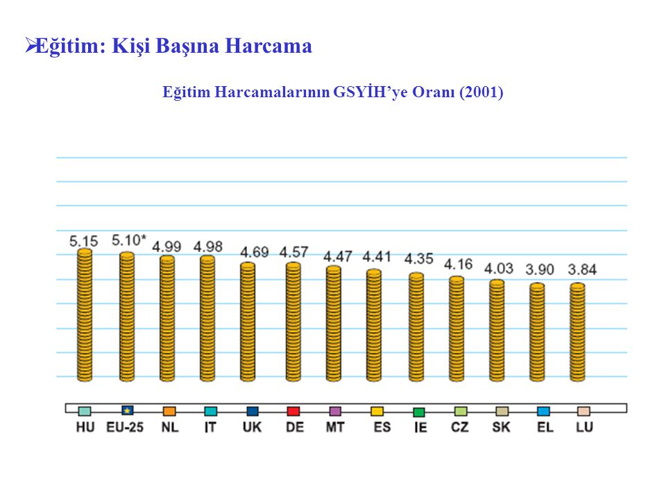  Eğitim: Kişi Başına Harcama Eğitim Harcamalarının GSYİH'ye Oranı (2001)