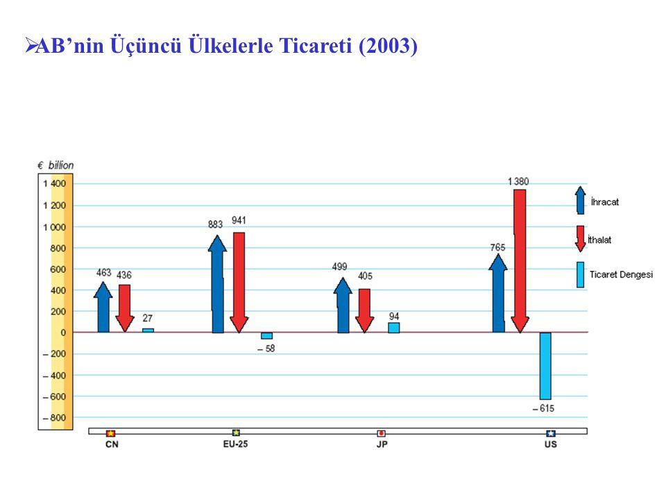  AB'nin Üçüncü Ülkelerle Ticareti (2003)