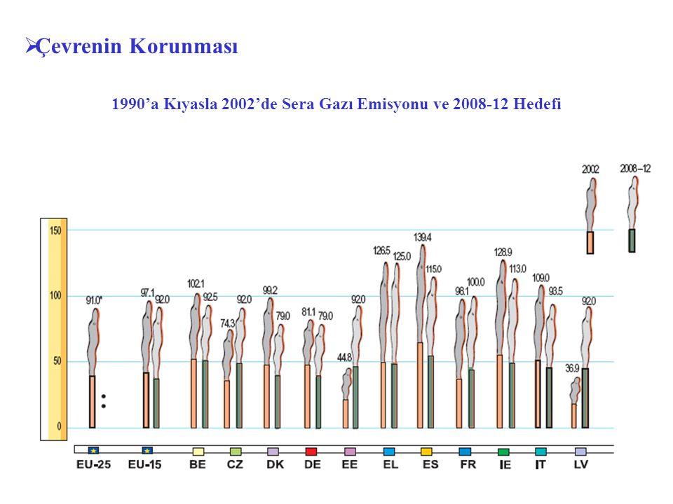 1990'a Kıyasla 2002'de Sera Gazı Emisyonu ve 2008-12 Hedefi  Çevrenin Korunması