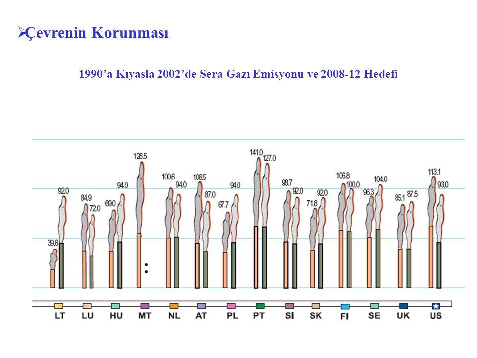 1990'a Kıyasla 2002'de Sera Gazı Emisyonu ve 2008-12 Hedefi