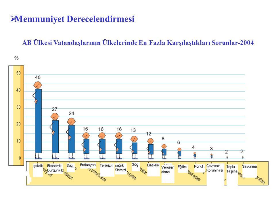 AB Ülkesi Vatandaşlarının Ülkelerinde En Fazla Karşılaştıkları Sorunlar-2004  Memnuniyet Derecelendirmesi