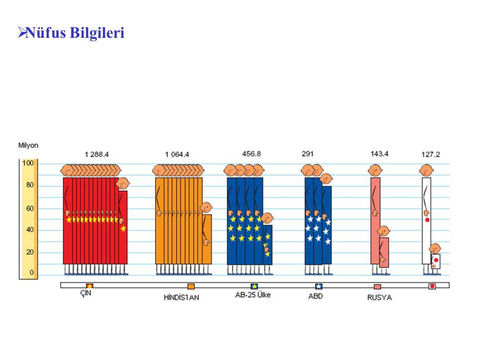  AB Ülkelerinde Ne kadar İnsan Yaşıyor ? (2004)