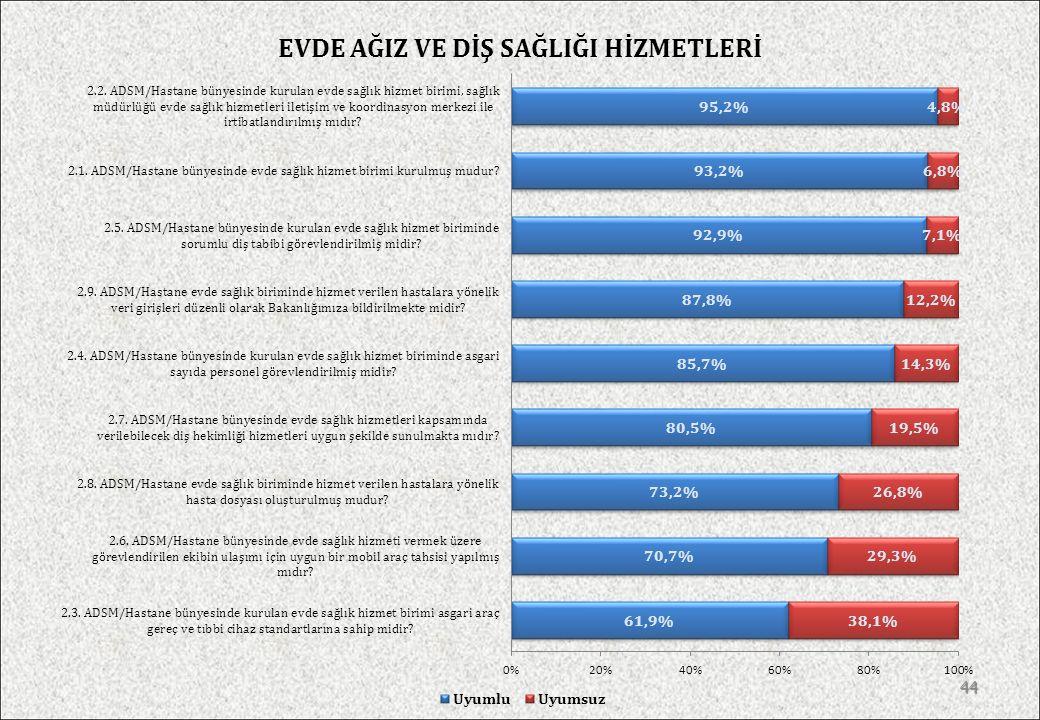 POLİKLİNİK/KLİNİK HİZMETLERİ 43
