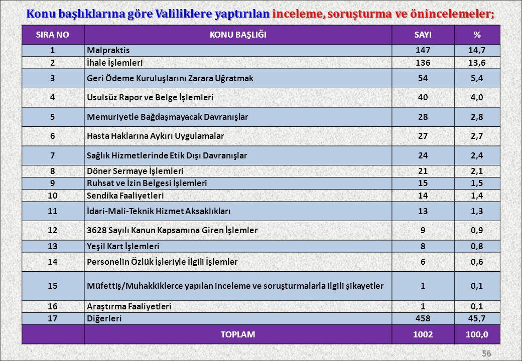 Konu başlıklarına göre Başkanlığımızca sonuçlandırılan inceleme, soruşturma ve önincelemeler; 55 SIRA NOKONU BAŞLIĞISAYI% 1Malpraktis15425,5 2İhale İşlemleri9816,3 3Usulsüz Rapor ve Belge İşlemleri457,5 4Geri Ödeme Kuruluşlarını Zarara Uğratmak305,0 5Memuriyetle Bağdaşmayacak Davranışlar193,2 6Sağlık Hizmetlerinde Etik Dışı Davranışlar172,8 7İdari-Mali-Teknik Hizmet Aksaklıkları162,7 83628 Sayılı Kanun Kapsamına Giren İşlemler142,3 9Personelin Özlük İşleriyle İlgili İşlemler132,2 10Döner Sermaye İşlemleri111,8 11Müfettiş/Muhakkiklerce yapılan inceleme ve soruşturmalarla ilgili şikayetler61,0 12Yeşil Kart İşlemleri50,8 13Ruhsat ve İzin Belgesi İşlemleri40,7 14Vergi Muafiyeti30,5 15Hasta Haklarına Aykırı Uygulamalar20,3 16Sendikal Faaliyetler20,3 17Araştırma Faaliyetleri10,2 18Dernekler Kanuna İlişkin İşlemler10,2 19Tıpta Uzmanlık Eğitimi İşleri10,2 20Diğerleri16126,7 TOPLAM603100,0