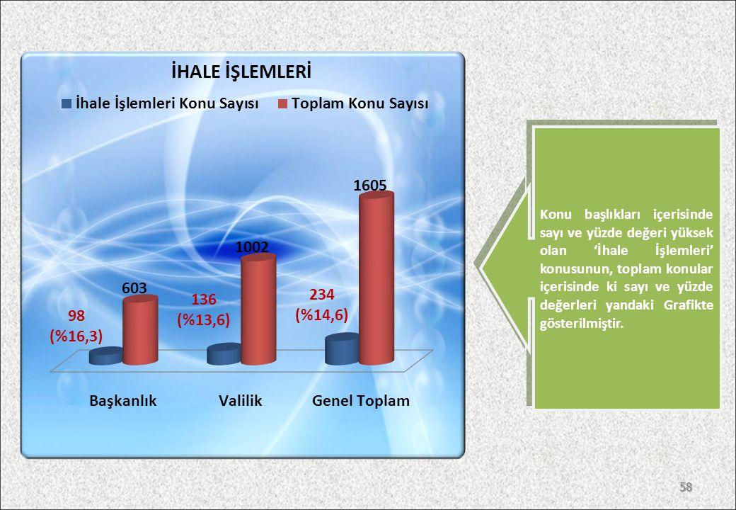 57 Konu başlıkları içerisinde sayı ve yüzde değeri yüksek olan 'Malpraktis' konusunun, toplam konular içerisindeki sayı ve yüzde değerleri yandaki Grafikte gösterilmiştir.