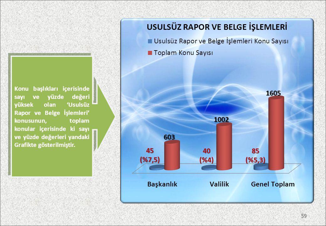 58 Konu başlıkları içerisinde sayı ve yüzde değeri yüksek olan 'İhale İşlemleri' konusunun, toplam konular içerisinde ki sayı ve yüzde değerleri yandaki Grafikte gösterilmiştir.