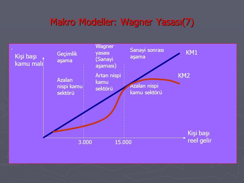 Makro Modeller: Wagner Yasası(7). Kişi başı kamu malı Kişi başı reel gelir Geçimlik aşama Azalan nispi kamu sektörü Wagner yasası (Sanayi aşaması) Art