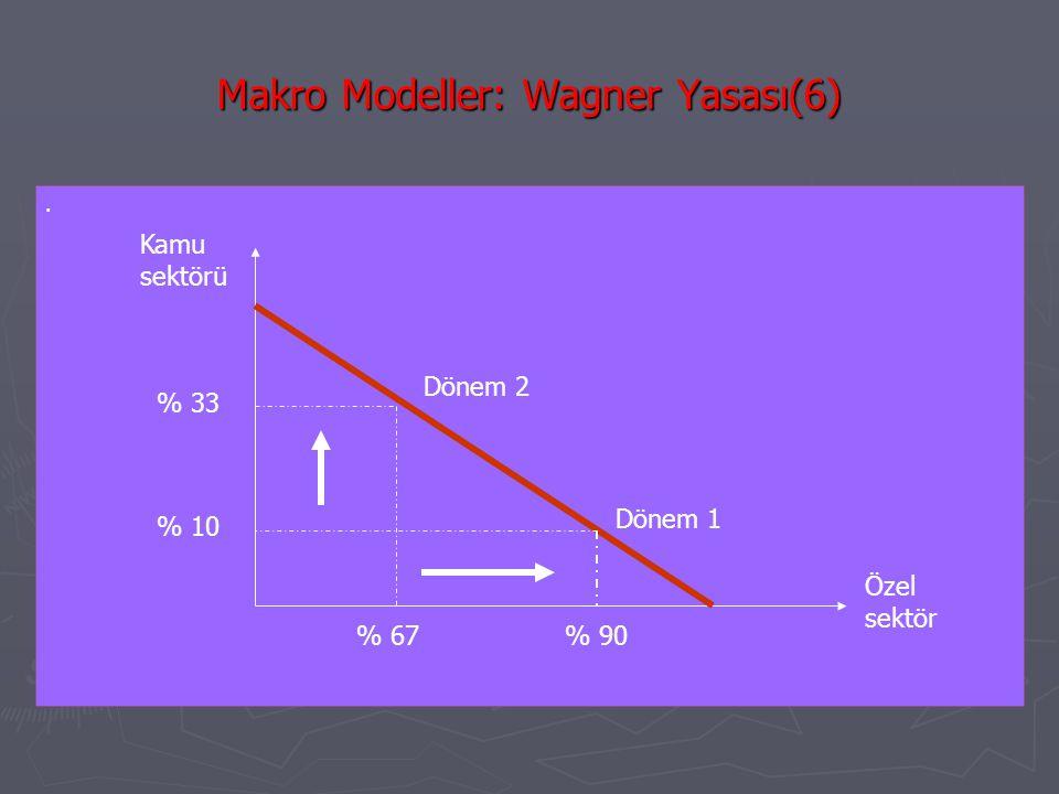 Makro Modeller: Wagner Yasası(6). Kamu sektörü Özel sektör % 33 % 10 % 67 % 90 Dönem 1 Dönem 2